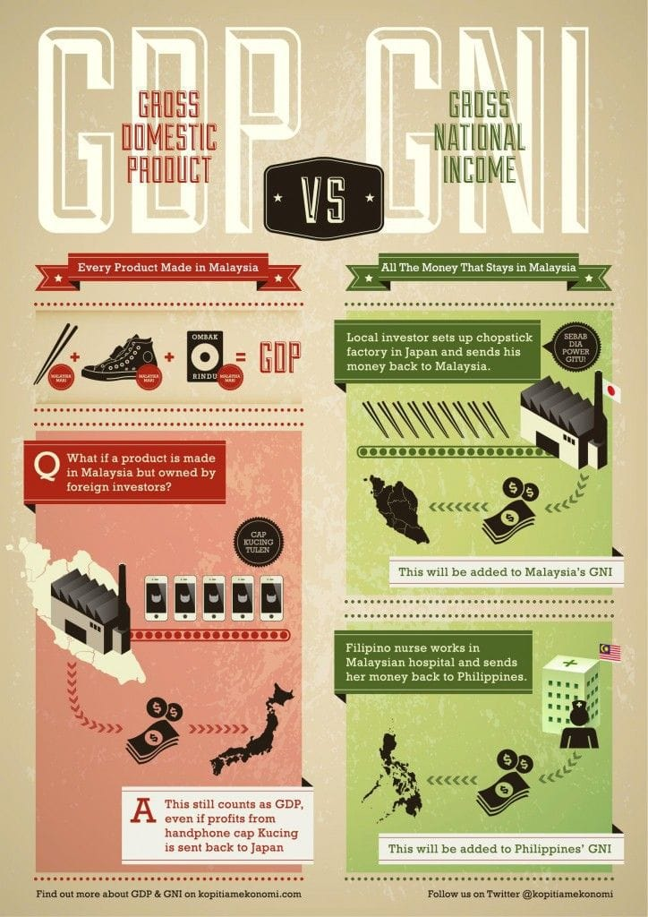 GDP vs GNP differences infographic