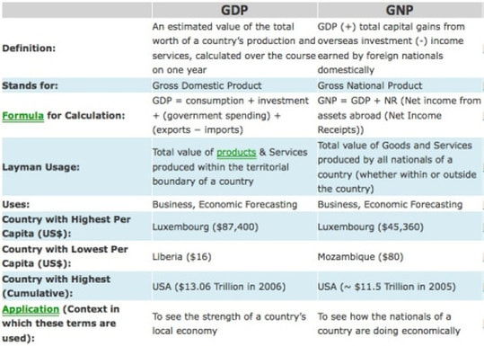 the difference between gnp and gdp