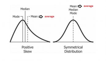 Difference Between Mean, Median, and Average